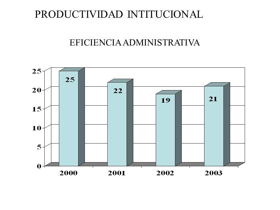 PRODUCTIVIDAD INTITUCIONAL EFICIENCIA ADMINISTRATIVA