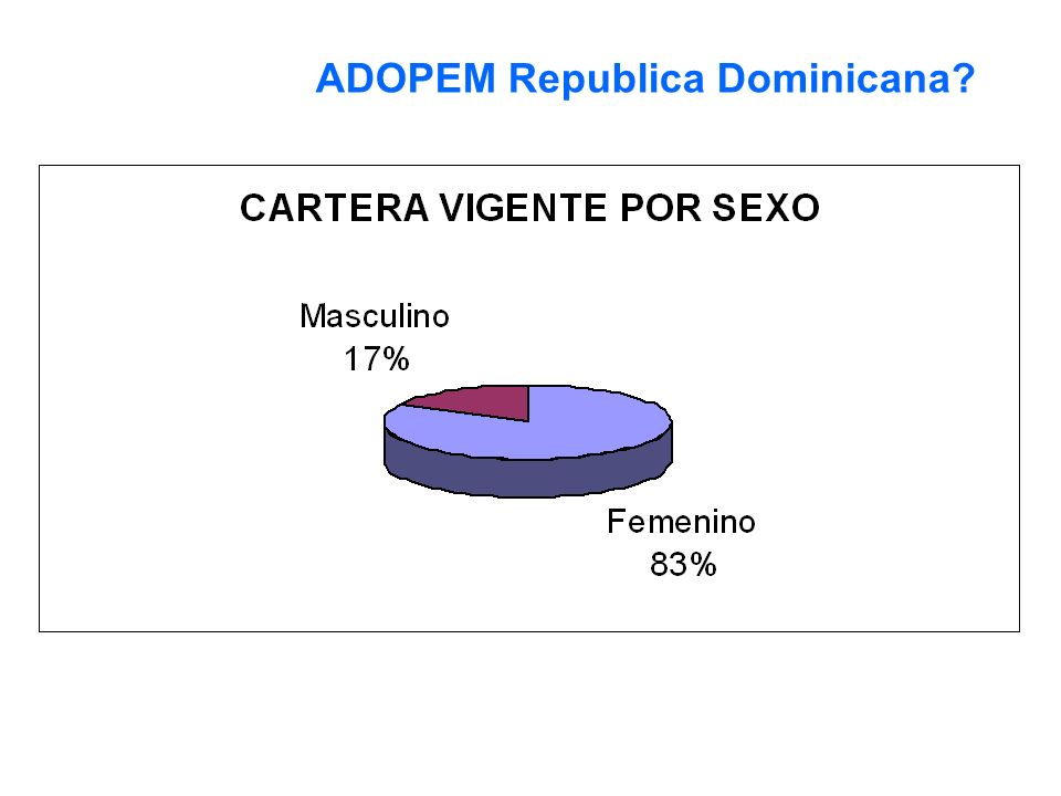 18% ADOPEM Republica Dominicana?