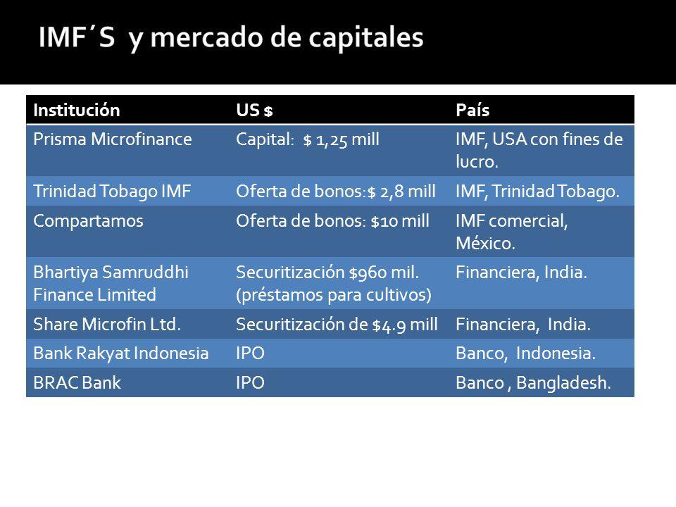 InstituciónUS $País Prisma MicrofinanceCapital: $ 1,25 millIMF, USA con fines de lucro.