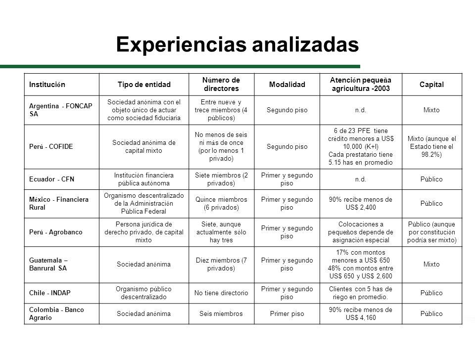 Experiencias analizadas InstituciónTipo de entidad Número de directores Modalidad Atención pequeña agricultura -2003 Capital Argentina - FONCAP SA Sociedad anónima con el objeto único de actuar como sociedad fiduciaria Entre nueve y trece miembros (4 públicos) Segundo pison.d.Mixto Perú - COFIDE Sociedad anónima de capital mixto No menos de seis ni más de once (por lo menos 1 privado) Segundo piso 6 de 23 PFE tiene crédito menores a US$ 10,000 (K+I) Cada prestatario tiene 5.15 has en promedio Mixto (aunque el Estado tiene el 98.2%) Ecuador - CFN Institución financiera pública autónoma Siete miembros (2 privados) Primer y segundo piso n.d.Público México - Financiera Rural Organismo descentralizado de la Administración Pública Federal Quince miembros (6 privados) Primer y segundo piso 90% recibe menos de US$ 2,400 Público Perú - Agrobanco Persona jurídica de derecho privado, de capital mixto Siete, aunque actualmente sólo hay tres Primer y segundo piso Colocaciones a pequeños depende de asignación especial Público (aunque por constitución podría ser mixto) Guatemala – Banrural SA Sociedad anónima Diez miembros (7 privados) Primer y segundo piso 17% con montos menores a US$ 650 48% con montos entre US$ 650 y US$ 2,600 Mixto Chile - INDAP Organismo público descentralizado No tiene directorio Primer y segundo piso Clientes con 5 has de riego en promedio.