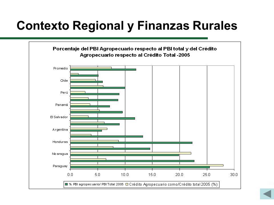 Contexto Regional y Finanzas Rurales