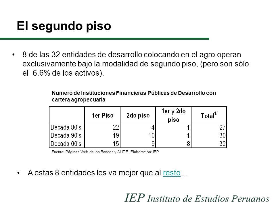 El segundo piso 8 de las 32 entidades de desarrollo colocando en el agro operan exclusivamente bajo la modalidad de segundo piso, (pero son sólo el 6.6% de los activos).