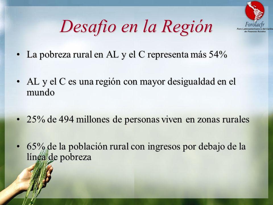 Desafio en la Región La pobreza rural en AL y el C representa más 54%La pobreza rural en AL y el C representa más 54% AL y el C es una región con mayo