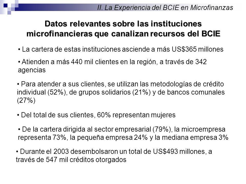 Datos relevantes sobre las instituciones microfinancieras que canalizan recursos del BCIE II.