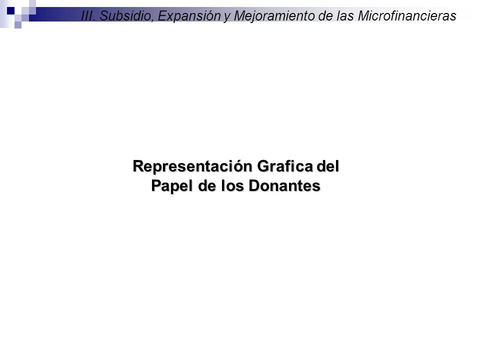 Representación Grafica del Papel de los Donantes III.