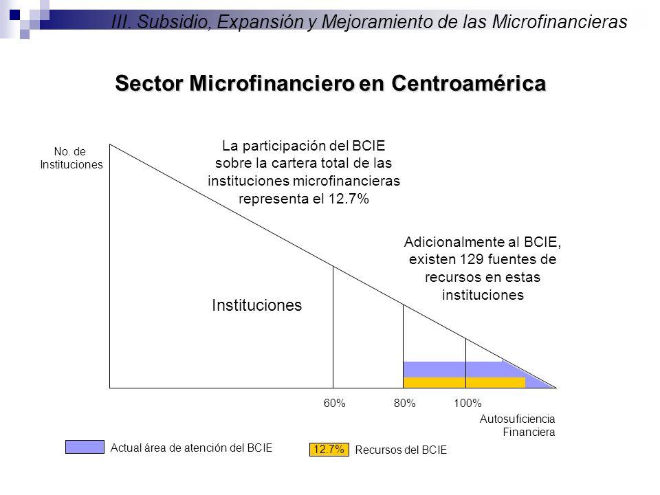 No. de Instituciones Autosuficiencia Financiera 100%80% Instituciones 60% Sector Microfinanciero en Centroamérica III. Subsidio, Expansión y Mejoramie
