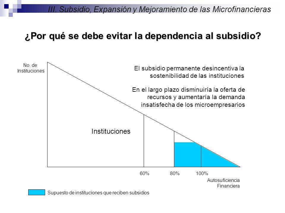 No. de Instituciones Autosuficiencia Financiera 100%80% Instituciones 60% ¿Por qué se debe evitar la dependencia al subsidio? Supuesto de institucione
