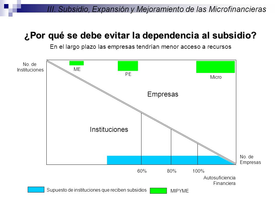 No. de Instituciones Autosuficiencia Financiera 100%80% Instituciones 60% III.
