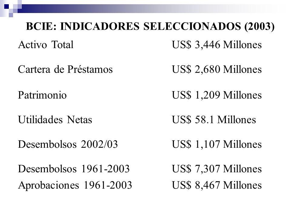 Activo TotalUS$ 3,446 Millones Cartera de PréstamosUS$ 2,680 Millones PatrimonioUS$ 1,209 Millones Utilidades NetasUS$ 58.1 Millones Desembolsos 2002/03US$ 1,107 Millones Desembolsos 1961-2003 Aprobaciones 1961-2003 US$ 7,307 Millones US$ 8,467 Millones BCIE: INDICADORES SELECCIONADOS (2003)