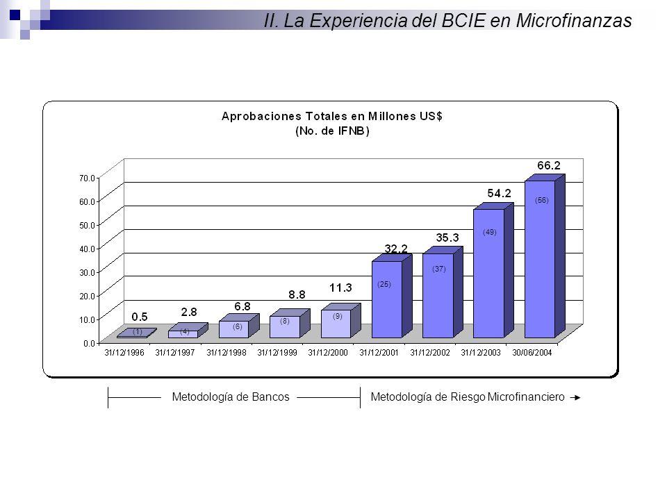 (1)(4) (6) (8) (9) (25) (37) (49) (56) II. La Experiencia del BCIE en Microfinanzas Metodología de BancosMetodología de Riesgo Microfinanciero