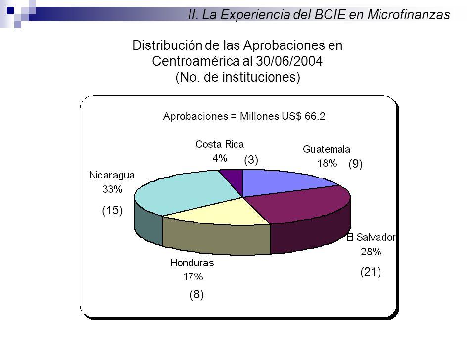 Distribución de las Aprobaciones en Centroamérica al 30/06/2004 (No.