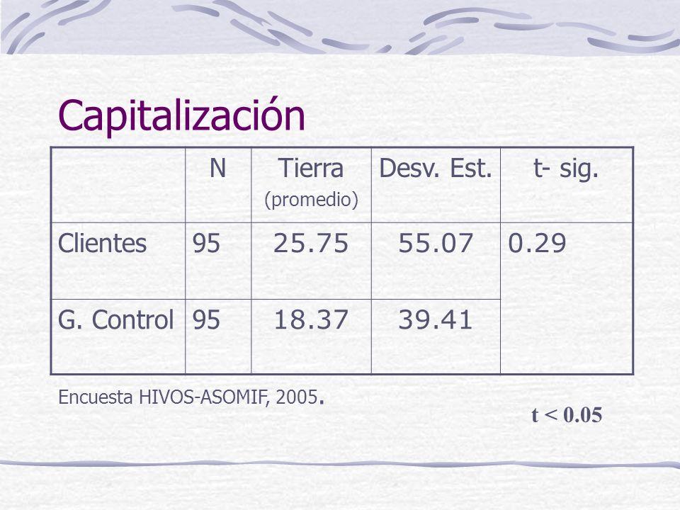 Capitalización NTierra (promedio) Desv. Est.t- sig.