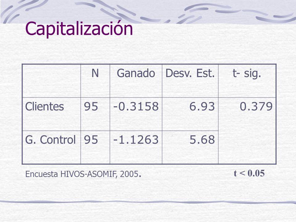 Capitalización NGanadoDesv. Est.t- sig. Clientes 95-0.31586.930.379 G.