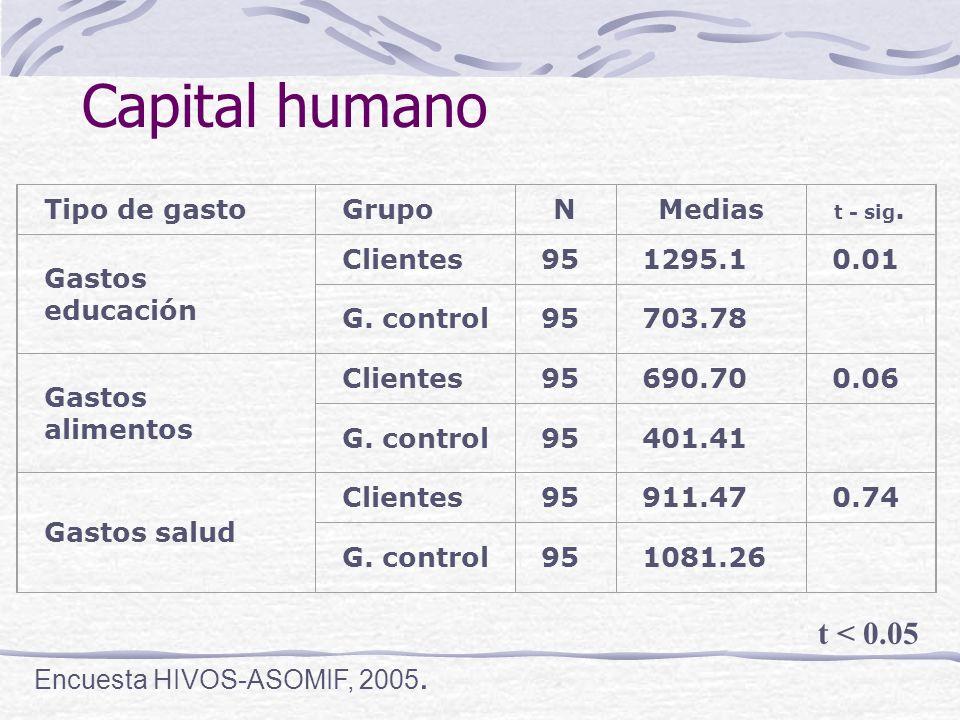 Capital humano Tipo de gastoGrupoNMedias t - sig. Gastos educación Clientes951295.10.01 G.
