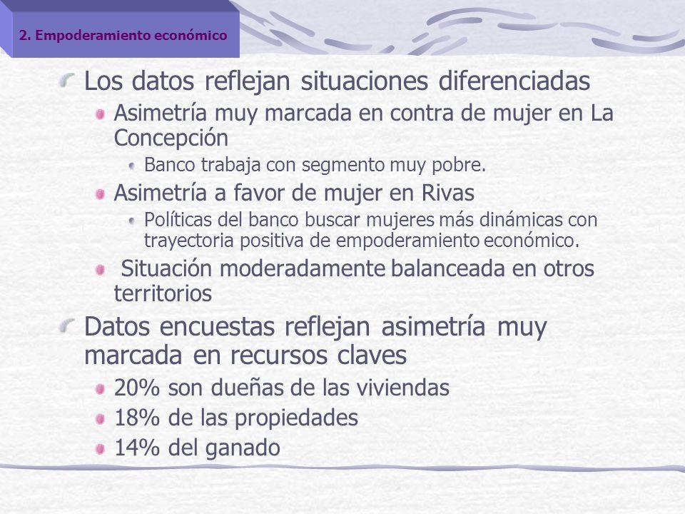 Los datos reflejan situaciones diferenciadas Asimetría muy marcada en contra de mujer en La Concepción Banco trabaja con segmento muy pobre.