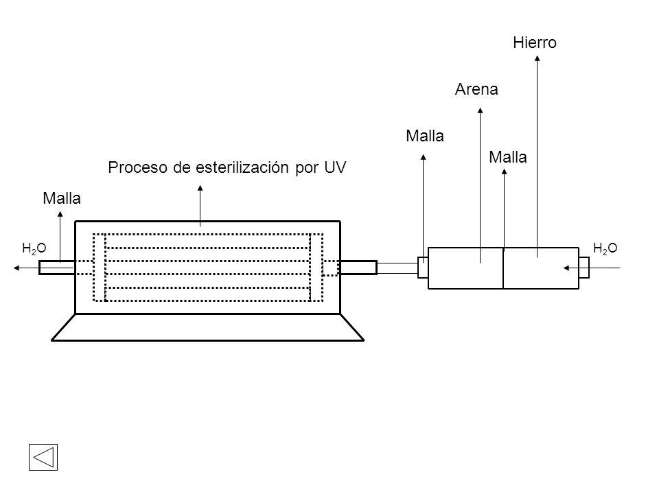 H2O H2O H2O H2O Arena Hierro Malla Proceso de esterilización por UV Malla