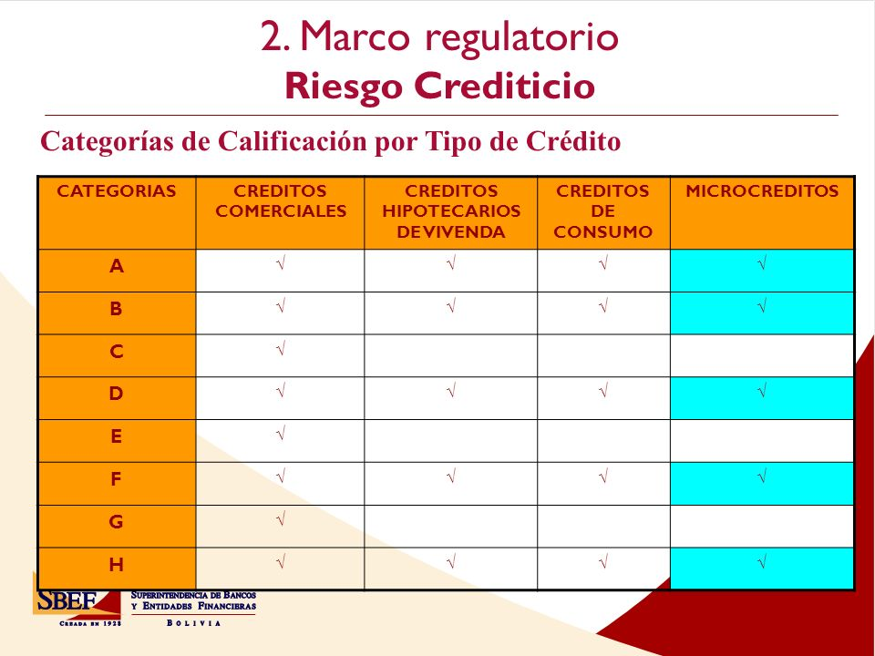 2. Marco regulatorio Riesgo Crediticio Cochabamba CATEGORIASCREDITOS COMERCIALES CREDITOS HIPOTECARIOS DE VIVENDA CREDITOS DE CONSUMO MICROCREDITOS A
