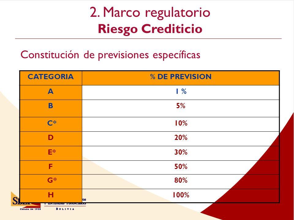 2. Marco regulatorio Riesgo Crediticio Cochabamba CATEGORIA% DE PREVISION A1 % B5% C*10% D20% E*30% F50% G*80% H100% Constitución de previsiones espec