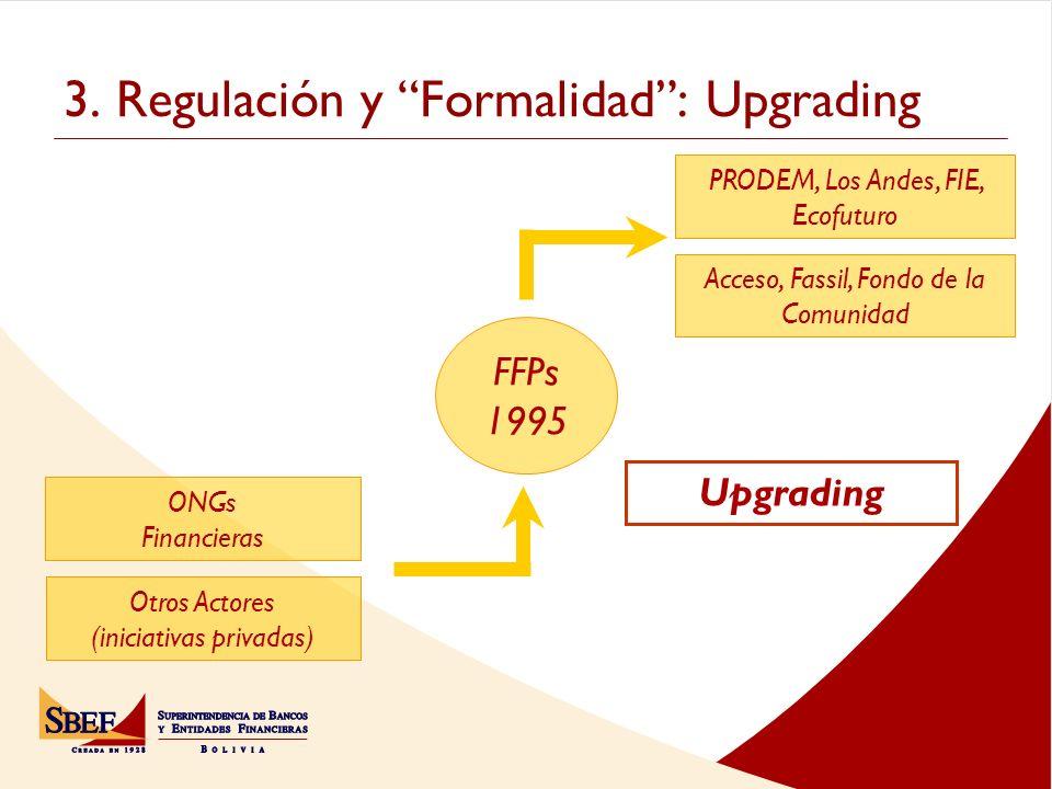 3. Regulación y Formalidad: Upgrading FFPs 1995 ONGs Financieras Otros Actores (iniciativas privadas) PRODEM, Los Andes, FIE, Ecofuturo Acceso, Fassil