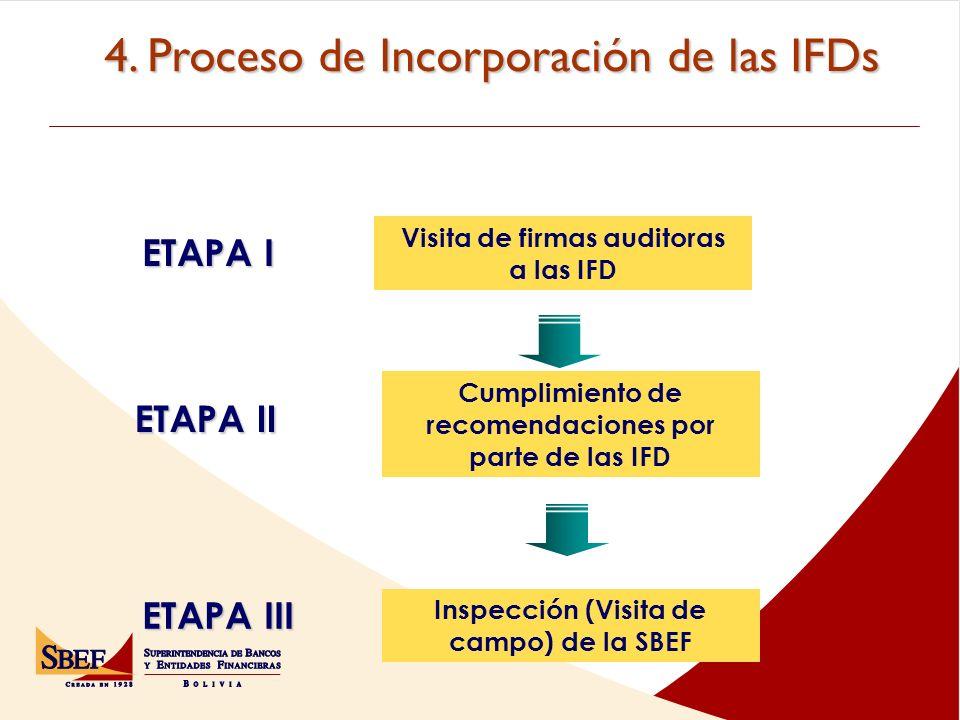 ETAPA I ETAPA II Visita de firmas auditoras a las IFD Cumplimiento de recomendaciones por parte de las IFD ETAPA III Inspección (Visita de campo) de la SBEF 4.