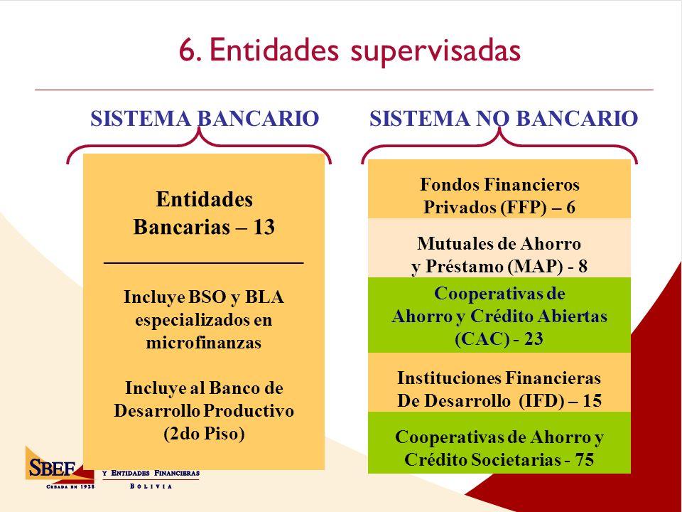6. Entidades supervisadas Entidades Bancarias – 13 ___________________ Incluye BSO y BLA especializados en microfinanzas Incluye al Banco de Desarroll