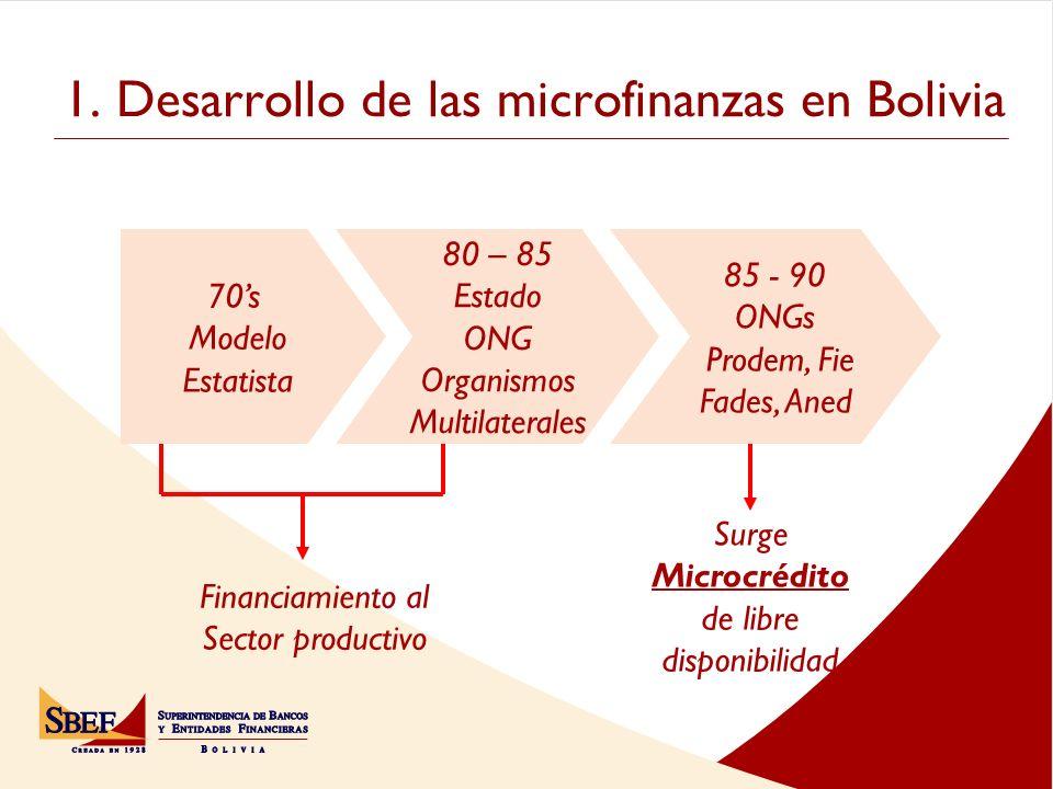 1. Desarrollo de las microfinanzas en Bolivia 70s Modelo Estatista 80 – 85 Estado ONG Organismos Multilaterales 85 - 90 ONGs Prodem, Fie Fades, Aned F