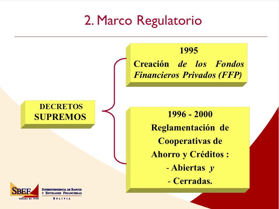 2. Marco Regulatorio DECRETOS SUPREMOS 1995 Creación de los Fondos Financieros Privados (FFP ) 1996 - 2000 Reglamentación de Cooperativas de Ahorro y