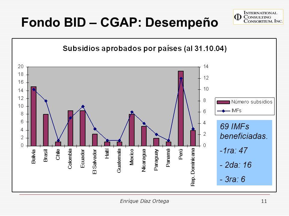 Enrique Díaz Ortega11 Fondo BID – CGAP: Desempeño 69 IMFs beneficiadas. -1ra: 47 - 2da: 16 - 3ra: 6