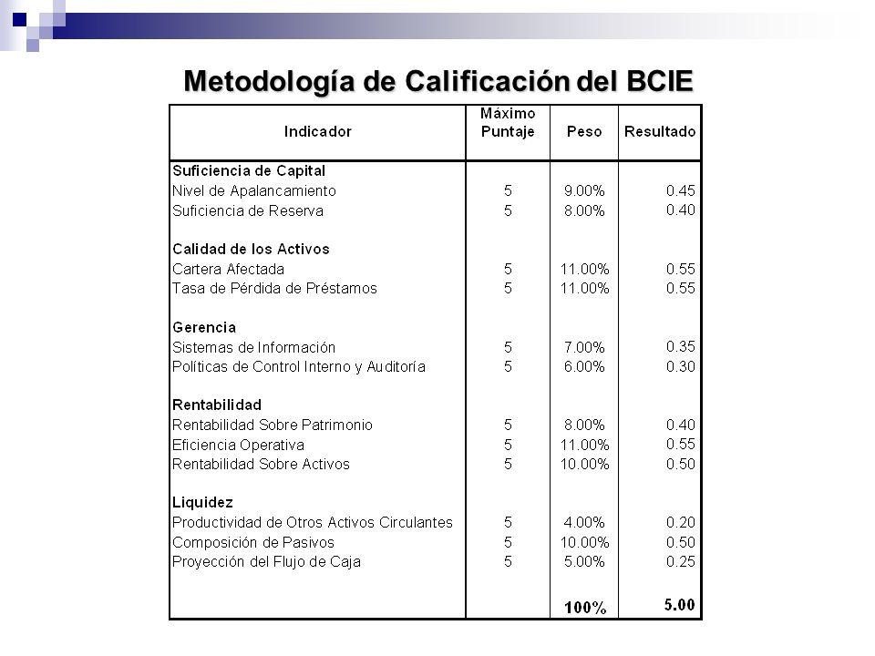 Metodología de Calificación del BCIE