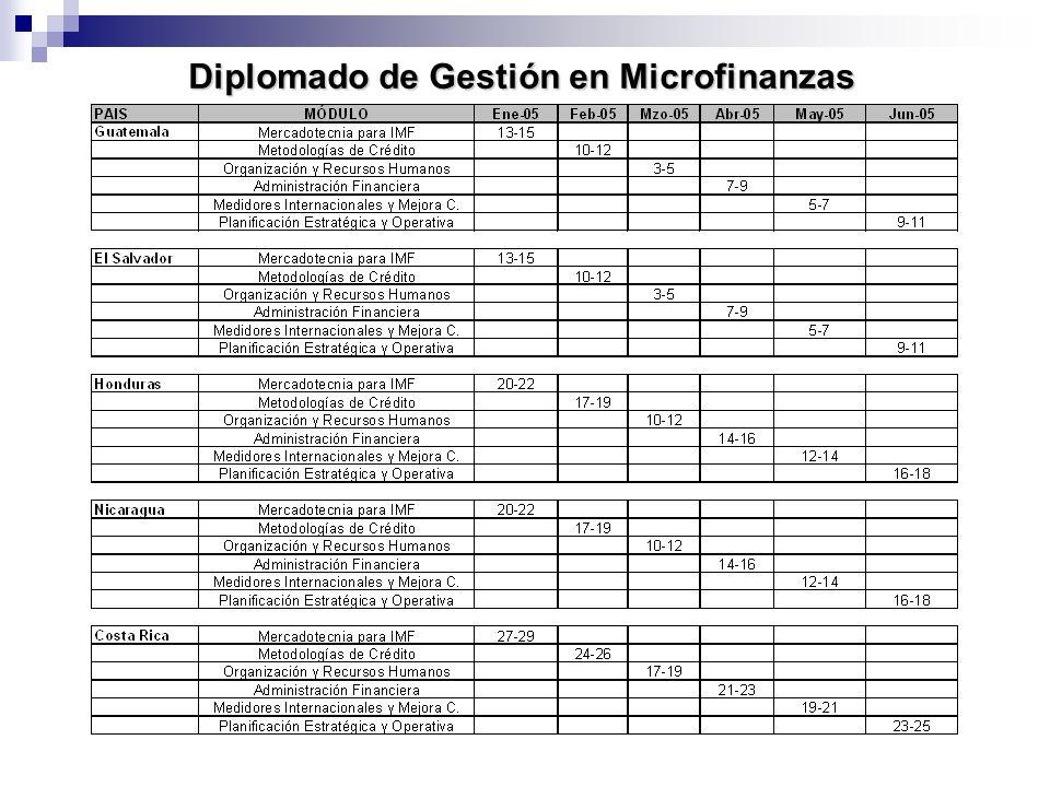 Diplomado de Gestión en Microfinanzas