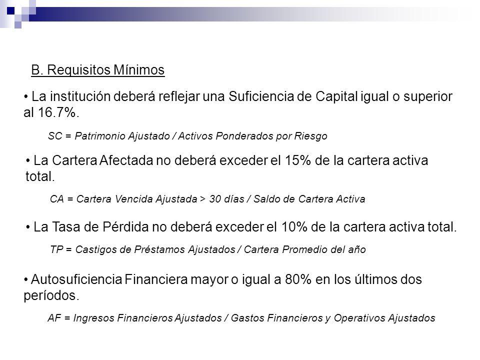 La institución deberá reflejar una Suficiencia de Capital igual o superior al 16.7%. SC = Patrimonio Ajustado / Activos Ponderados por Riesgo La Carte