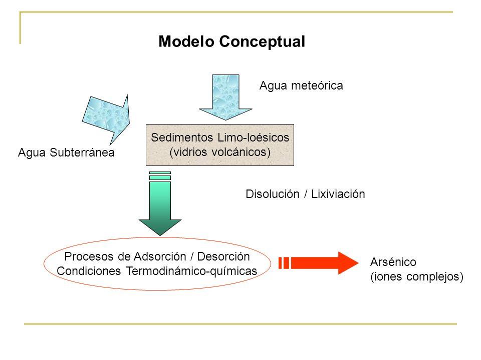 Sedimentos Limo-loésicos (vidrios volcánicos) Agua meteórica Agua Subterránea Disolución / Lixiviación Procesos de Adsorción / Desorción Condiciones T