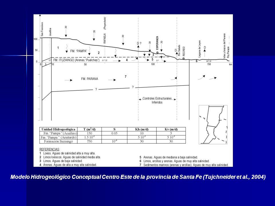 Modelo Hidrogeológico Conceptual Centro Este de la provincia de Santa Fe (Tujchneider et al., 2004)