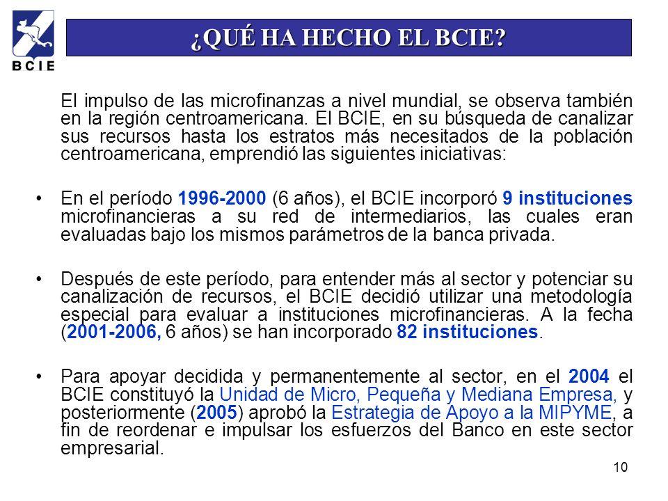 10 El impulso de las microfinanzas a nivel mundial, se observa también en la región centroamericana. El BCIE, en su búsqueda de canalizar sus recursos