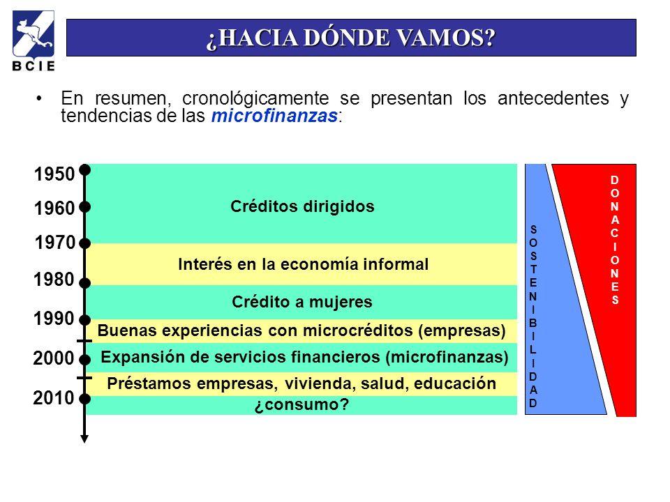 20 ¿HACIA DÓNDE VAMOS? 1950 1960 1970 1980 1990 2000 2010 Créditos dirigidos Interés en la economía informal Crédito a mujeres Buenas experiencias con