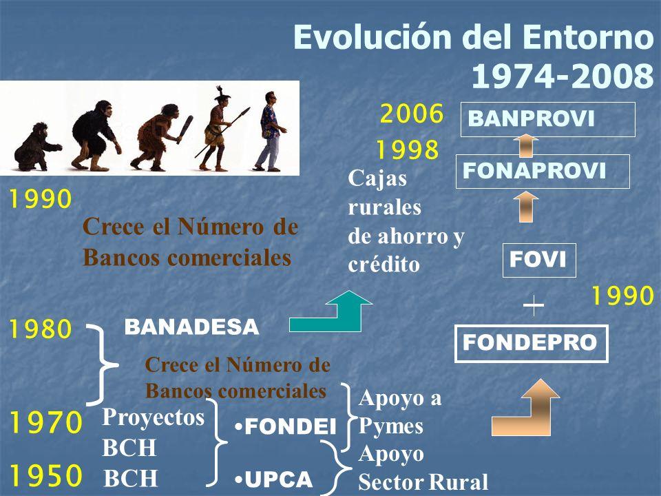 1950 BCH FONDEI UPCA 1970 Proyectos BCH Apoyo a Pymes Apoyo Sector Rural FONDEPRO 1990 FOVI FONAPROVI Evolución del Entorno 1974-2008 1980 BANADESA Ca