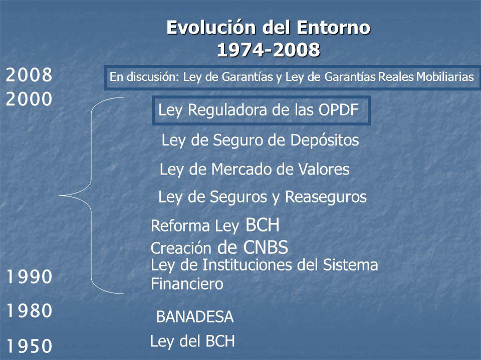 1950 Ley del BCH Evolución del Entorno 1974-2008 1980 BANADESA 1990 Ley de Instituciones del Sistema Financiero 2000 Reforma Ley BCH Creación de CNBS