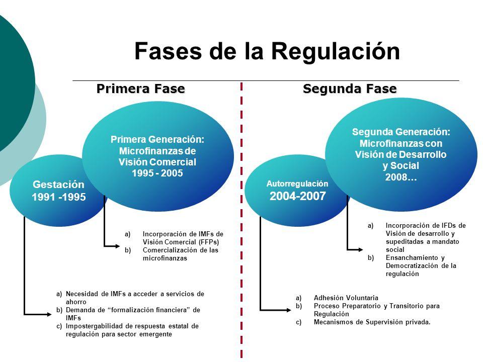 Fases de la Regulación Gestación 1991 -1995 Primera Generación: Microfinanzas de Visión Comercial 1995 - 2005 a)Necesidad de IMFs a acceder a servicio