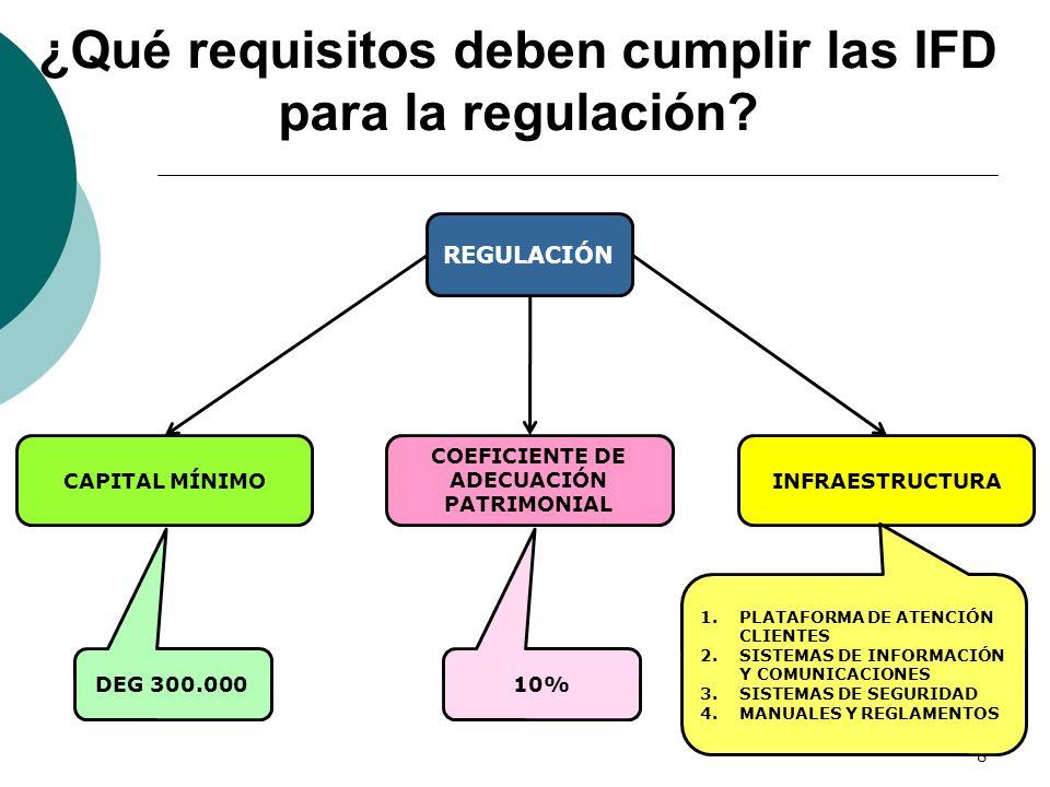 ¿Qué requisitos deben cumplir las IFD para la regulación? 8 REGULACIÓN CAPITAL MÍNIMOINFRAESTRUCTURA DEG 300.000 COEFICIENTE DE ADECUACIÓN PATRIMONIAL