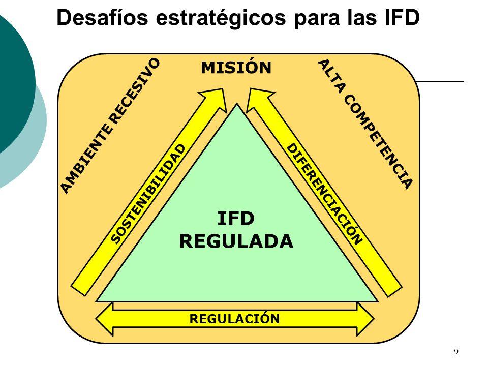 IFD REGULADA AMBIENTE RECESIVO ALTA COMPETENCIA MISIÓN REGULACIÓN SOSTENIBILIDAD DIFERENCIACIÓN 9 Desafíos estratégicos para las IFD