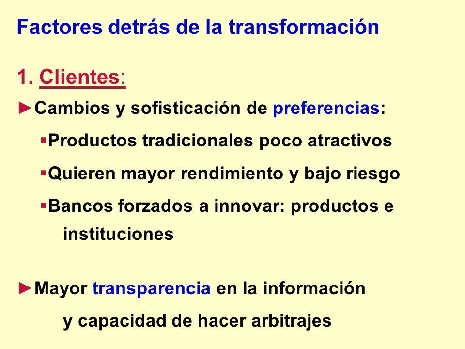 Factores detrás de la transformación 1. Clientes: Cambios y sofisticación de preferencias: Productos tradicionales poco atractivos Quieren mayor rendi