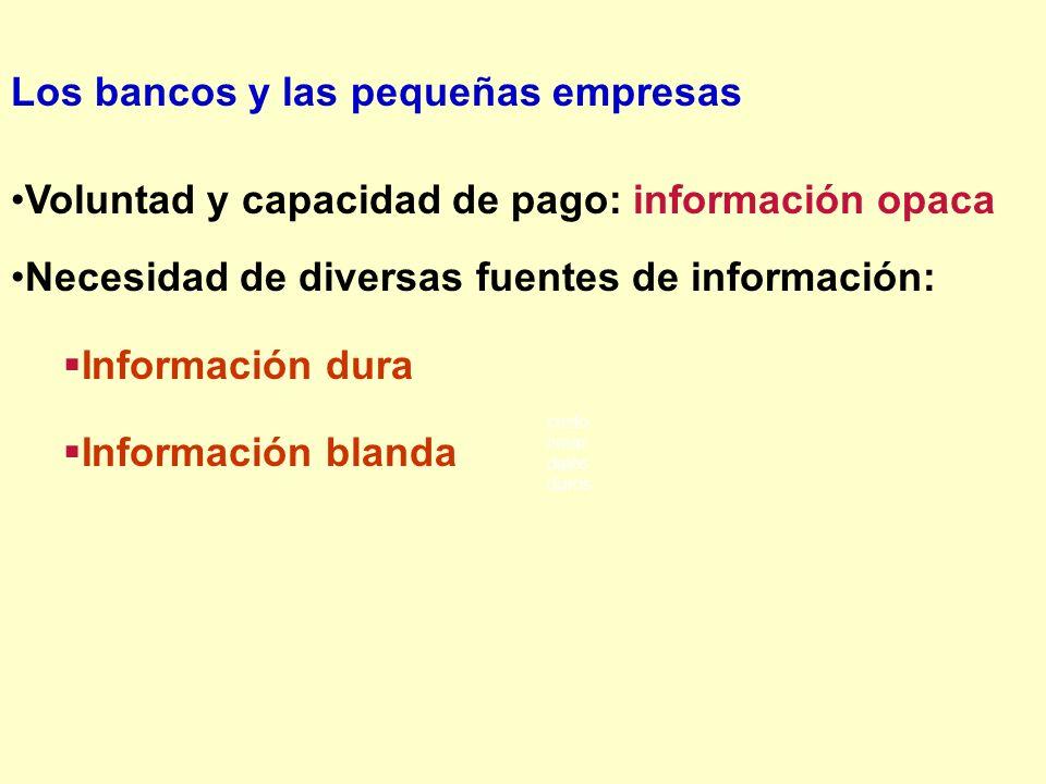 Los bancos y las pequeñas empresas Voluntad y capacidad de pago: información opaca Necesidad de diversas fuentes de información: Información dura Info