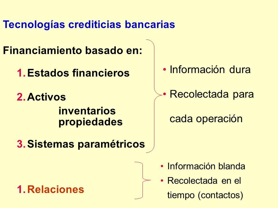 Tecnologías crediticias bancarias Financiamiento basado en: 1.Estados financieros 2.Activos inventarios propiedades 3.Sistemas paramétricos 1.Relacion