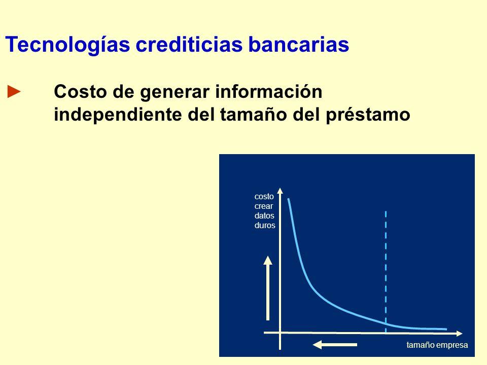Tecnologías crediticias bancarias Costo de generar información independiente del tamaño del préstamo costo crear datos duros tamaño empresa