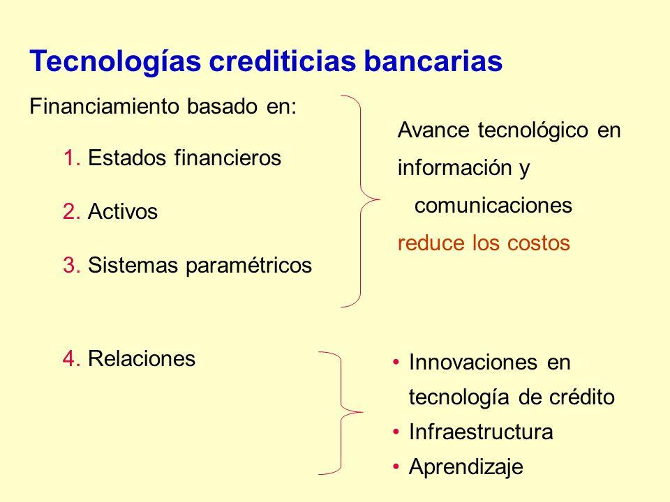 Tecnologías crediticias bancarias Financiamiento basado en: 1.Estados financieros 2.Activos 3.Sistemas paramétricos 4.Relaciones Avance tecnológico en