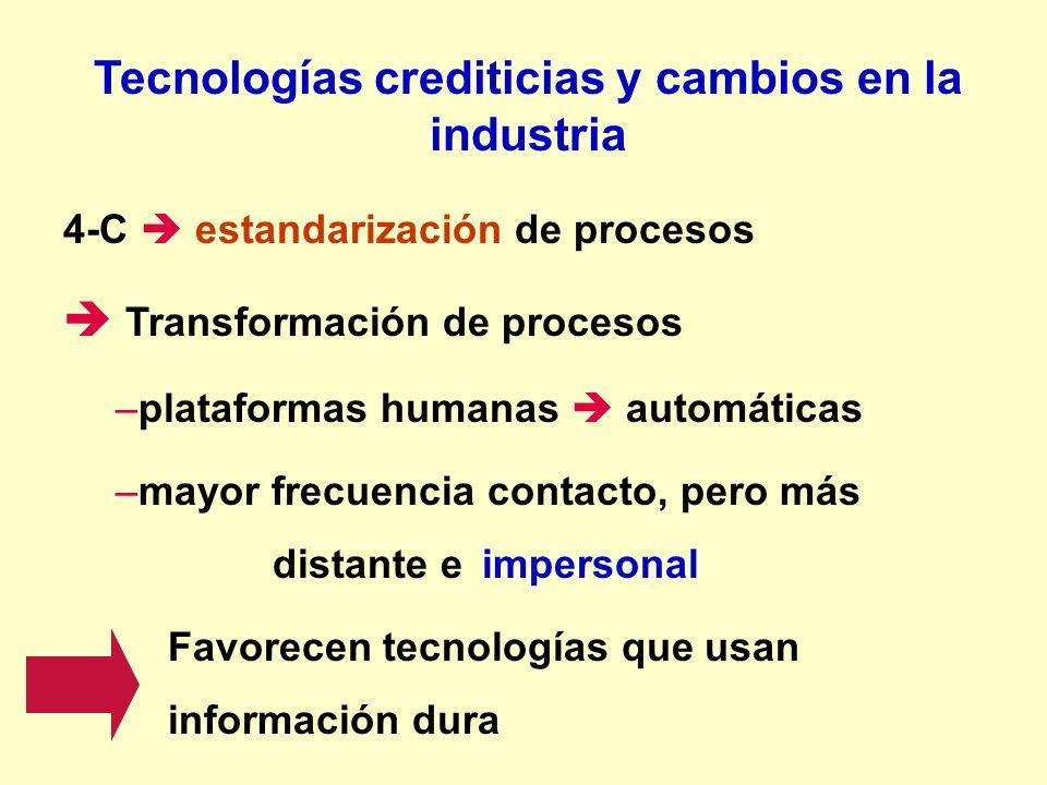 Tecnologías crediticias y cambios en la industria 4-C estandarización de procesos Transformación de procesos –plataformas humanas automáticas –mayor f