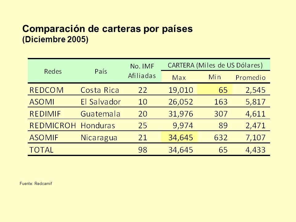Comparación de carteras por países (Diciembre 2005) Fuente: Redcamif