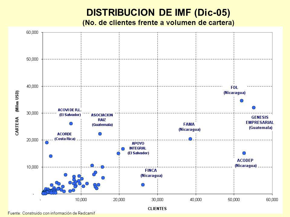DISTRIBUCION DE IMF (Dic-05) (No. de clientes frente a volumen de cartera) Fuente: Construido con información de Redcamif