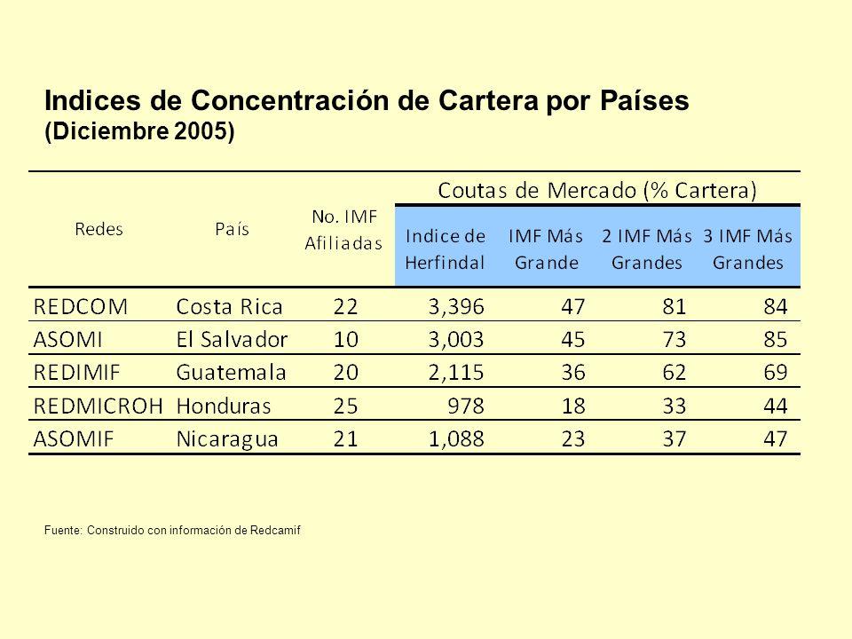 Indices de Concentración de Cartera por Países (Diciembre 2005)