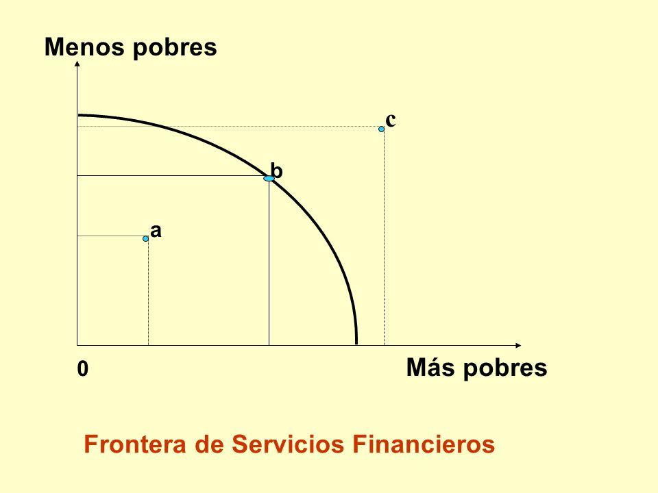 0 Más pobres Menos pobres a b Frontera de Servicios Financieros c